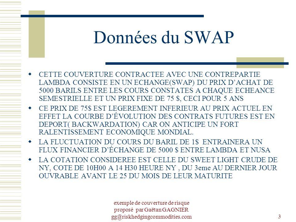 Données du SWAP