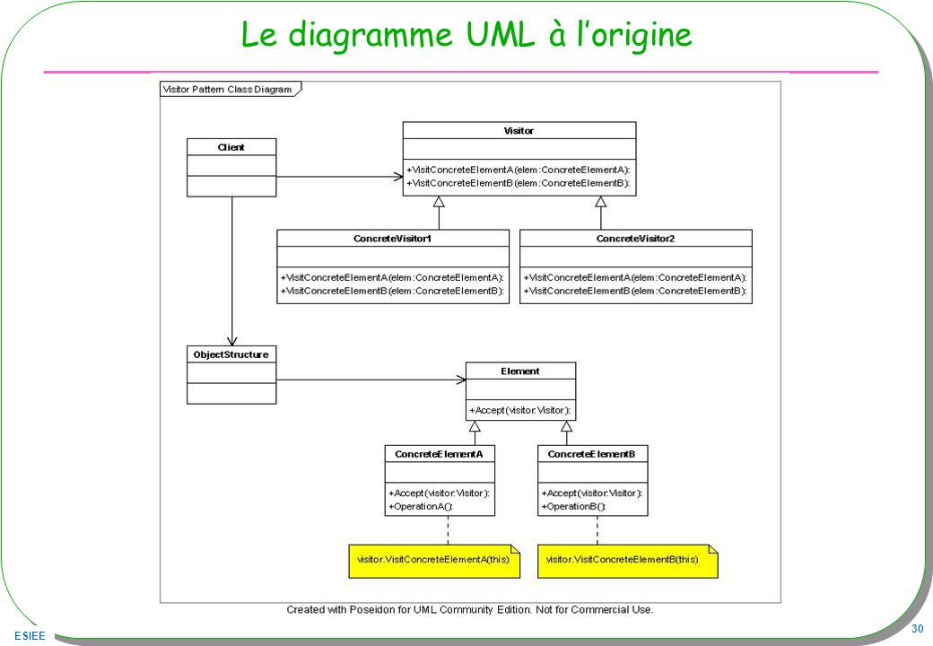 Le diagramme UML à l'origine