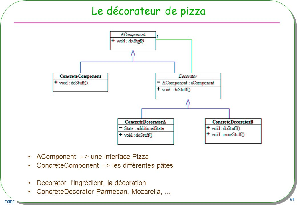 Le décorateur de pizza AComponent --> une interface Pizza