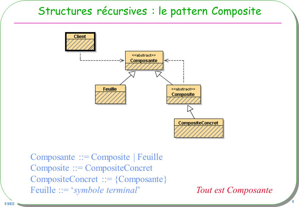 Structures récursives : le pattern Composite