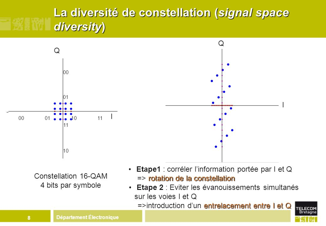 La diversité de constellation (signal space diversity)