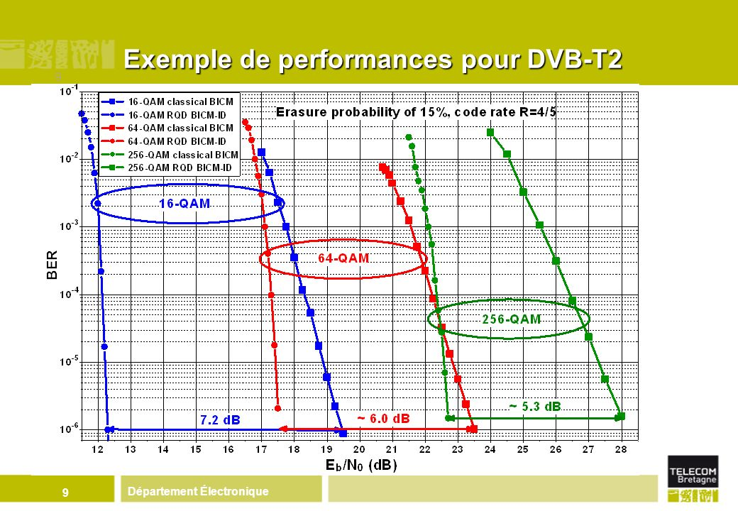 Exemple de performances pour DVB-T2
