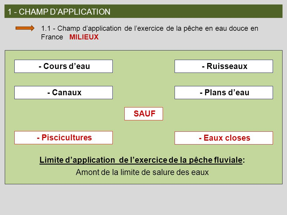 Limite d'application de l'exercice de la pêche fluviale: