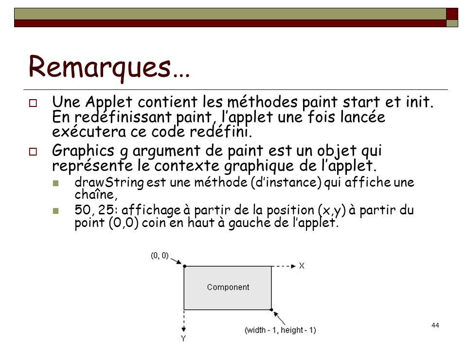 Remarques… Une Applet contient les méthodes paint start et init. En redéfinissant paint, l'applet une fois lancée exécutera ce code redéfini.