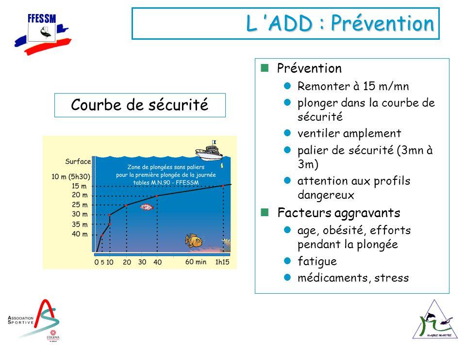 L 'ADD : Prévention Courbe de sécurité Prévention Facteurs aggravants