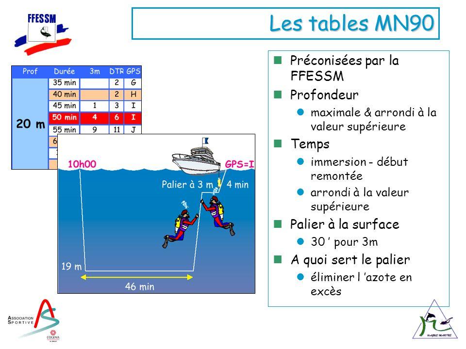 Les tables MN90 Préconisées par la FFESSM Profondeur Temps