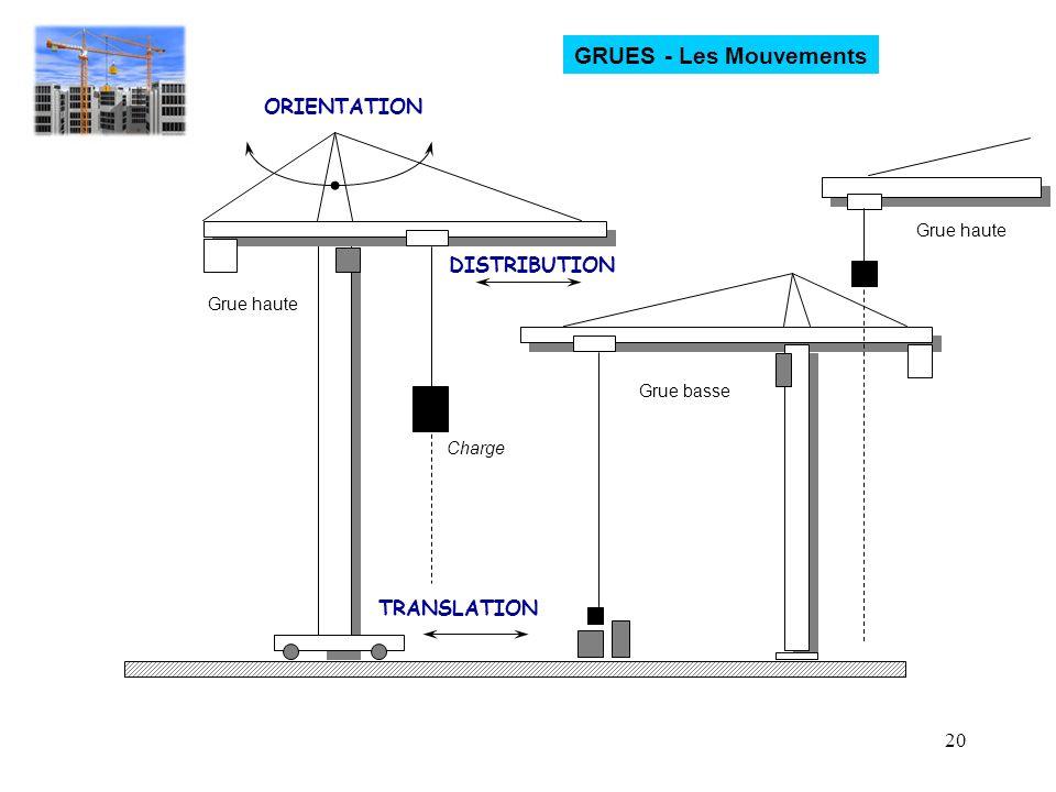 GRUES - Les Mouvements ORIENTATION DISTRIBUTION TRANSLATION Grue haute