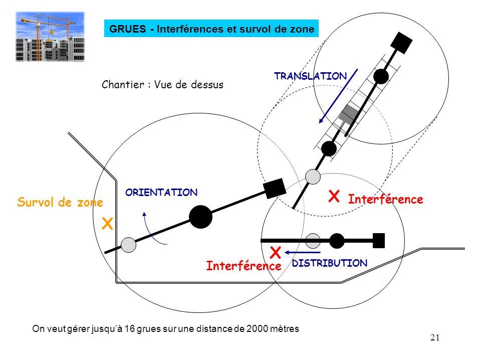 X X X Interférence Survol de zone Interférence