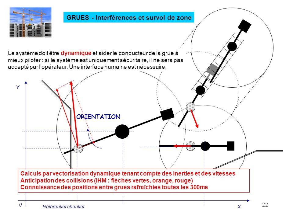 GRUES - Interférences et survol de zone