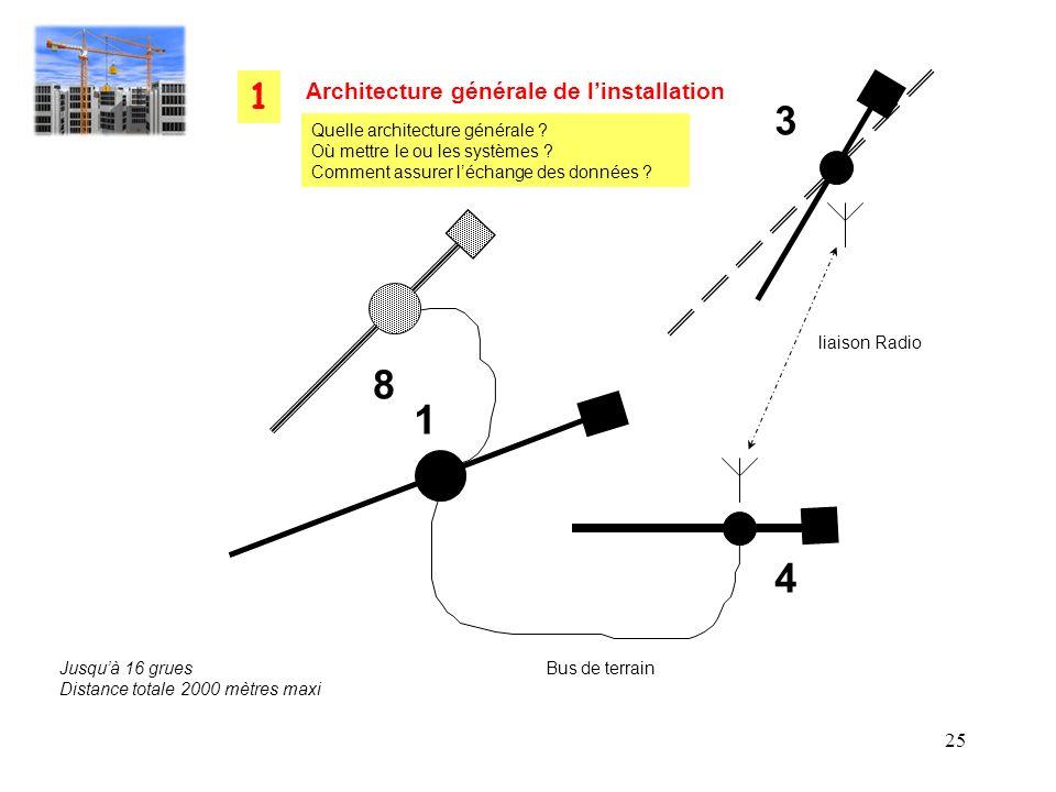 3 8 1 4 1 Architecture générale de l'installation