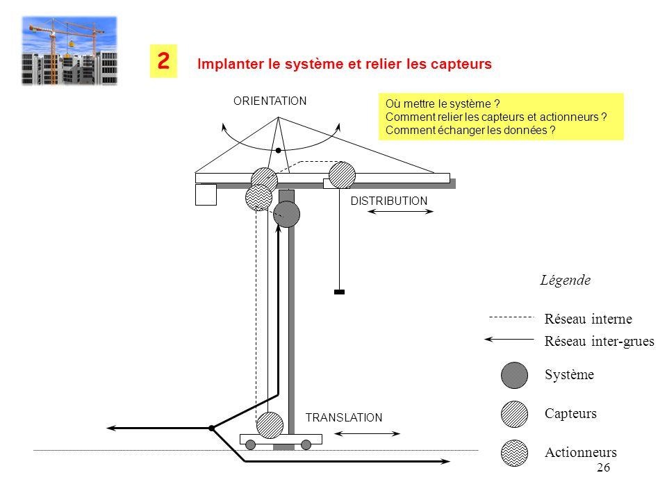 2 Implanter le système et relier les capteurs Légende Réseau interne