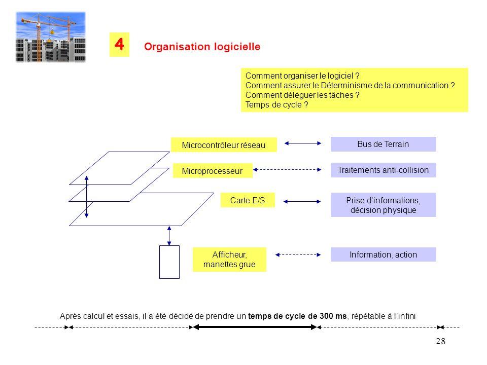 4 Organisation logicielle Comment organiser le logiciel