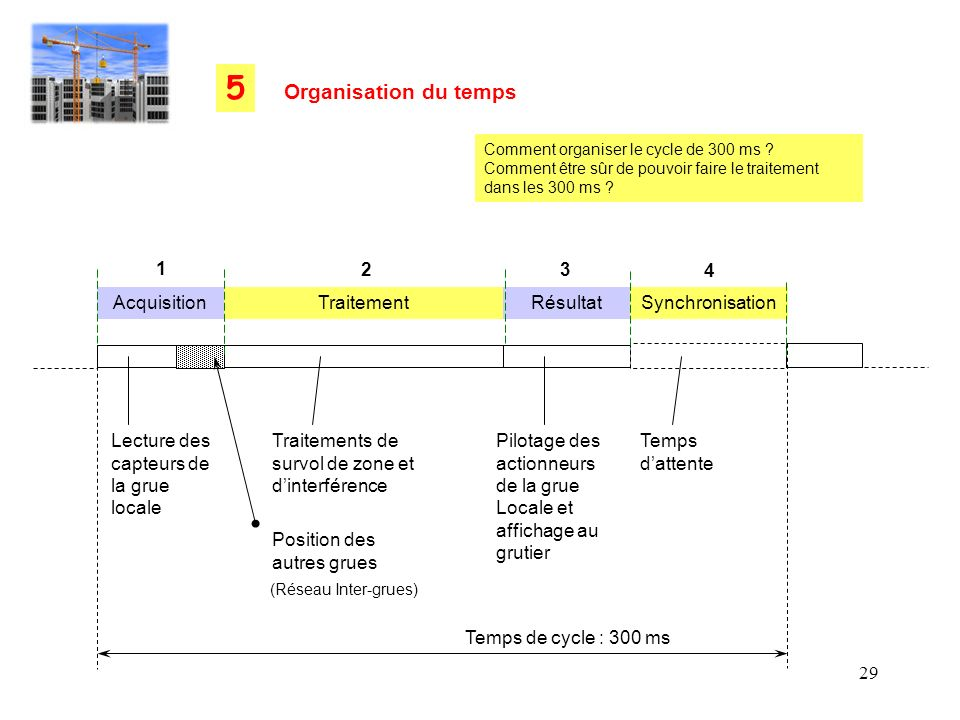 5 Organisation du temps 1 2 3 4 Acquisition Traitement Résultat