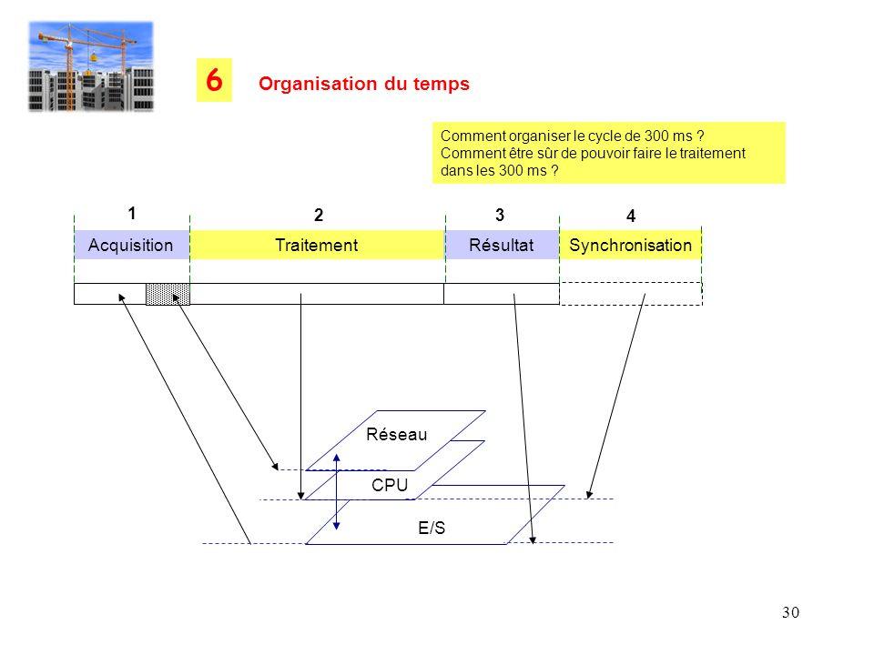 6 Organisation du temps 1 2 3 4 Acquisition Traitement Résultat