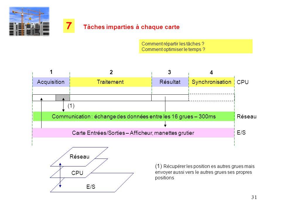 7 Tâches imparties à chaque carte 1 2 3 4 Acquisition Traitement