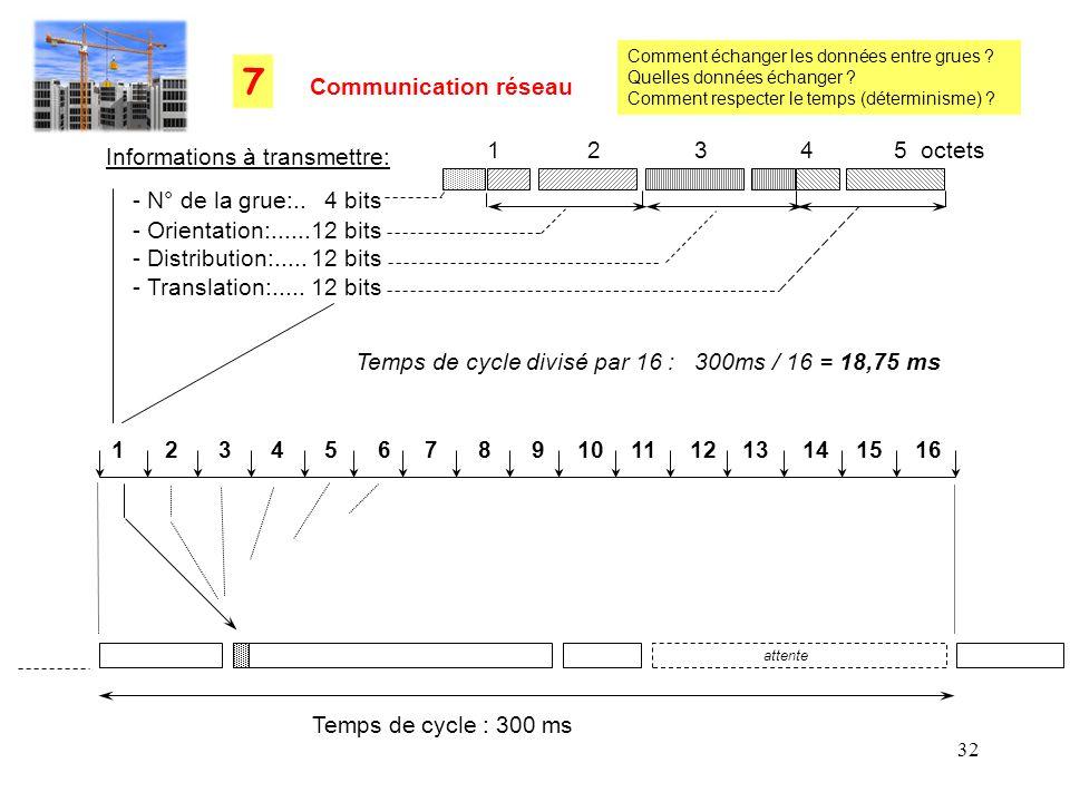 7 Communication réseau 1 2 3 4 5 octets Informations à transmettre: