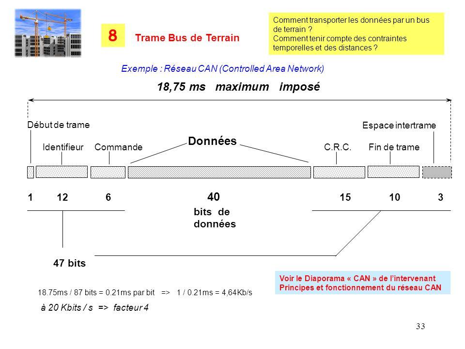 8 18,75 ms maximum imposé Données Trame Bus de Terrain