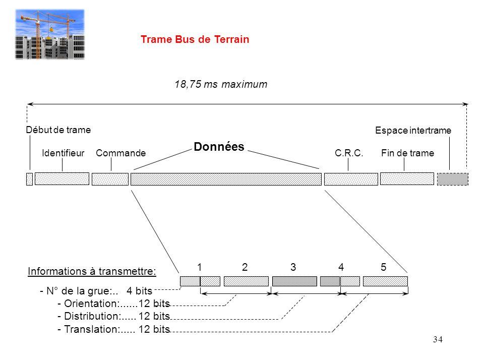 Données Trame Bus de Terrain 18,75 ms maximum 1 2 3 4 5
