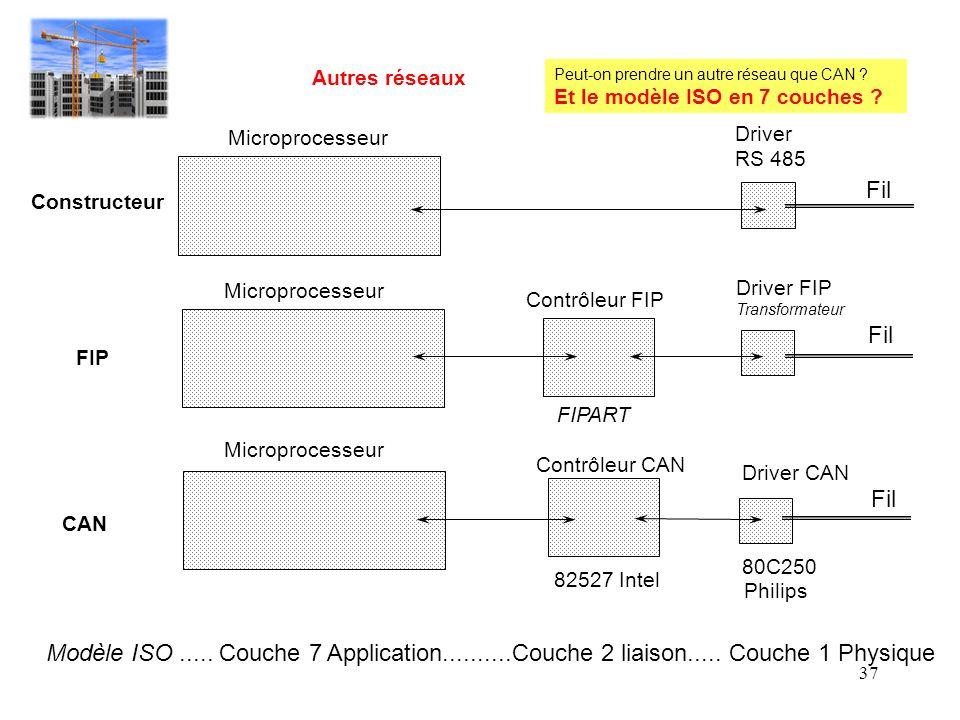 Autres réseaux Peut-on prendre un autre réseau que CAN Et le modèle ISO en 7 couches Microprocesseur.