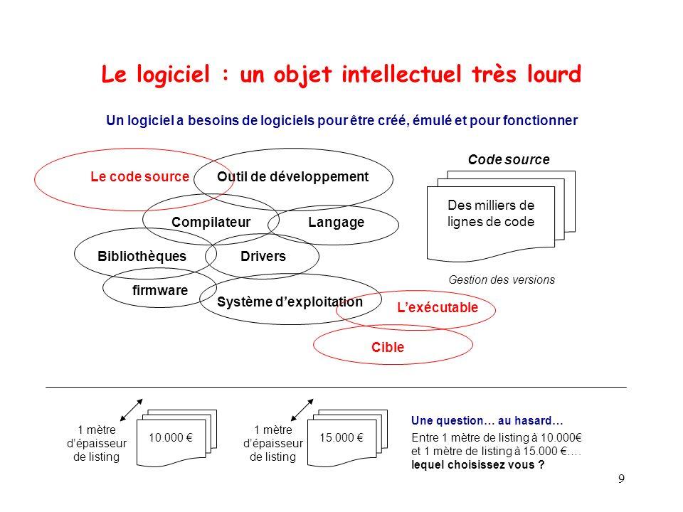 Le logiciel : un objet intellectuel très lourd