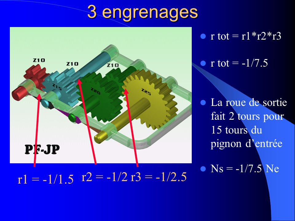 3 engrenages r2 = -1/2 r3 = -1/2.5 r1 = -1/1.5 r tot = r1*r2*r3