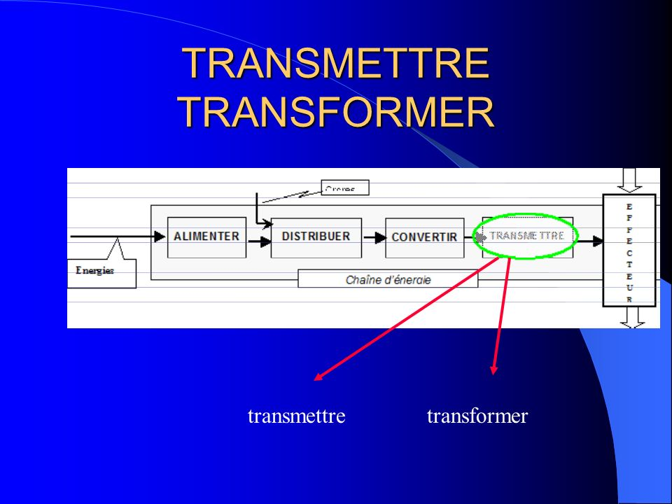 TRANSMETTRE TRANSFORMER
