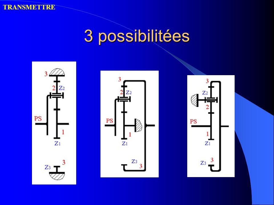 TRANSMETTRE 3 possibilitées