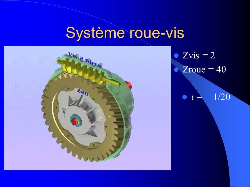 Système roue-vis Zvis = 2 Zroue = 40 r = 1/20