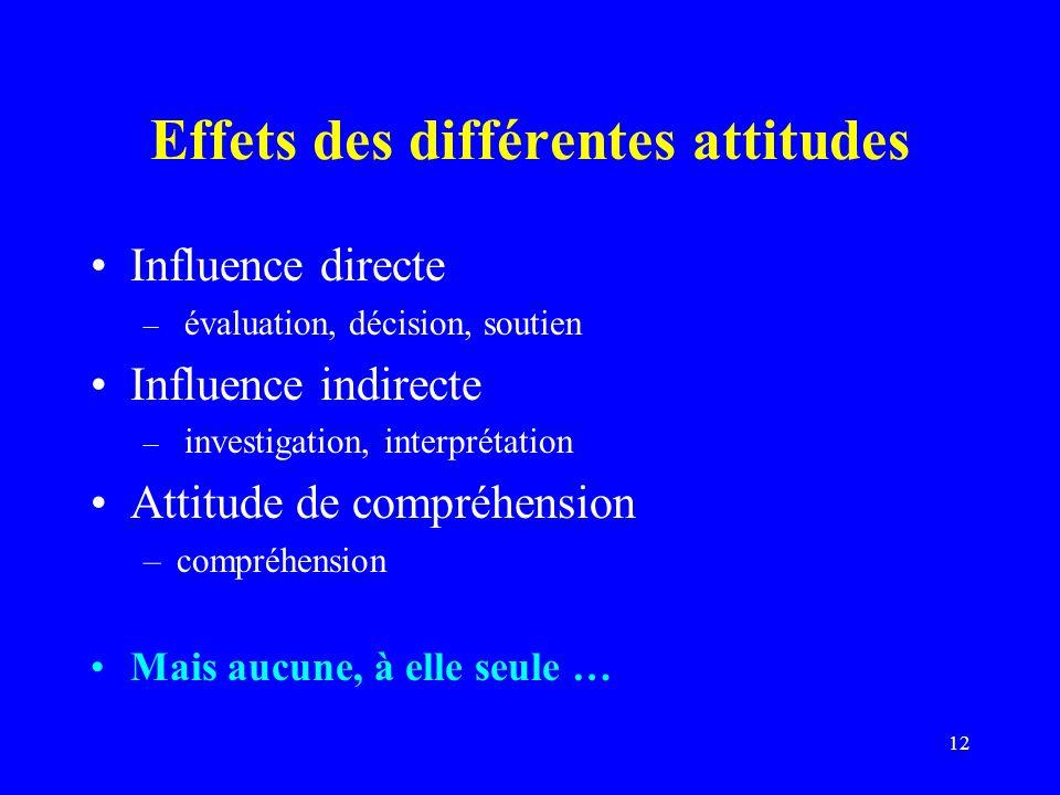 Effets des différentes attitudes