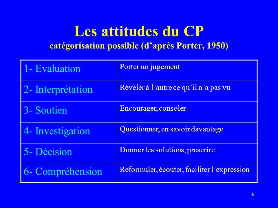 Les attitudes du CP catégorisation possible (d'après Porter, 1950)