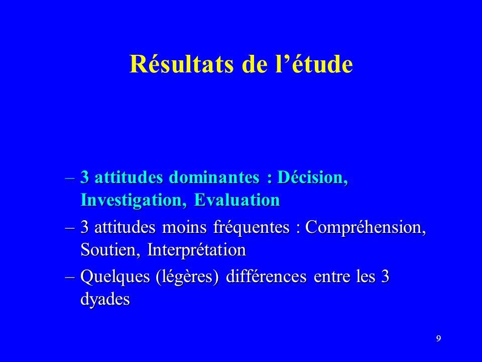 Résultats de l'étude 3 attitudes dominantes : Décision, Investigation, Evaluation.