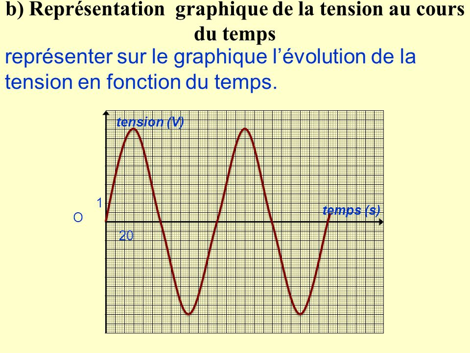 b) Représentation graphique de la tension au cours du temps