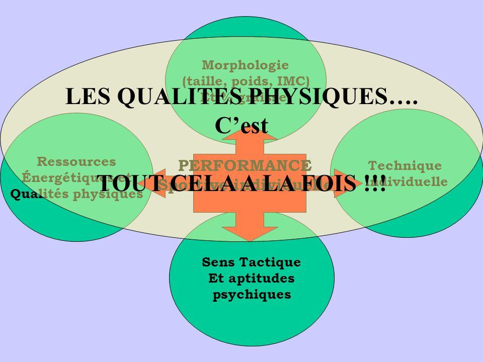 LES QUALITES PHYSIQUES…. Sportive individuelle