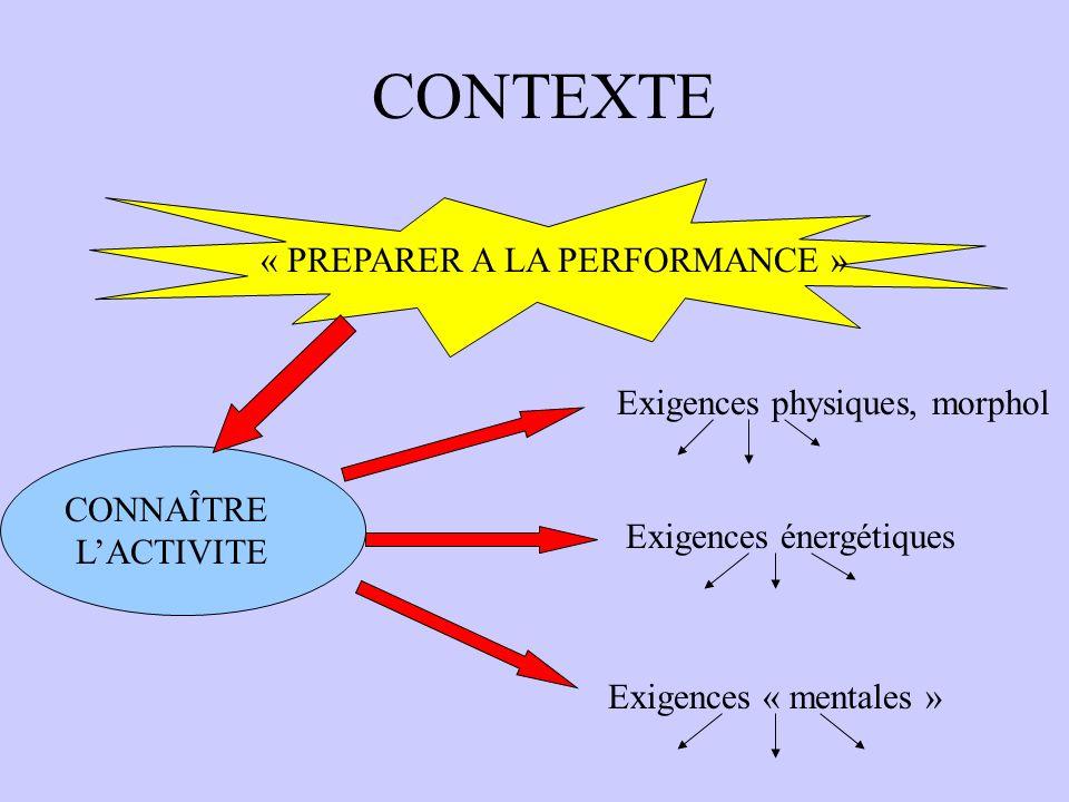 CONTEXTE « PREPARER A LA PERFORMANCE » Exigences physiques, morphol