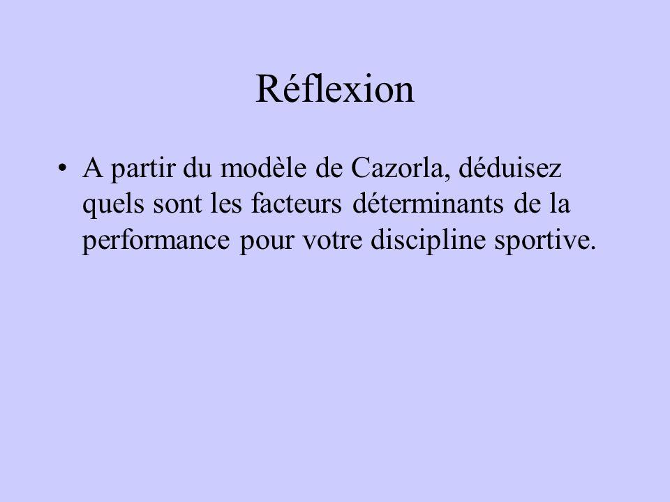 Réflexion A partir du modèle de Cazorla, déduisez quels sont les facteurs déterminants de la performance pour votre discipline sportive.