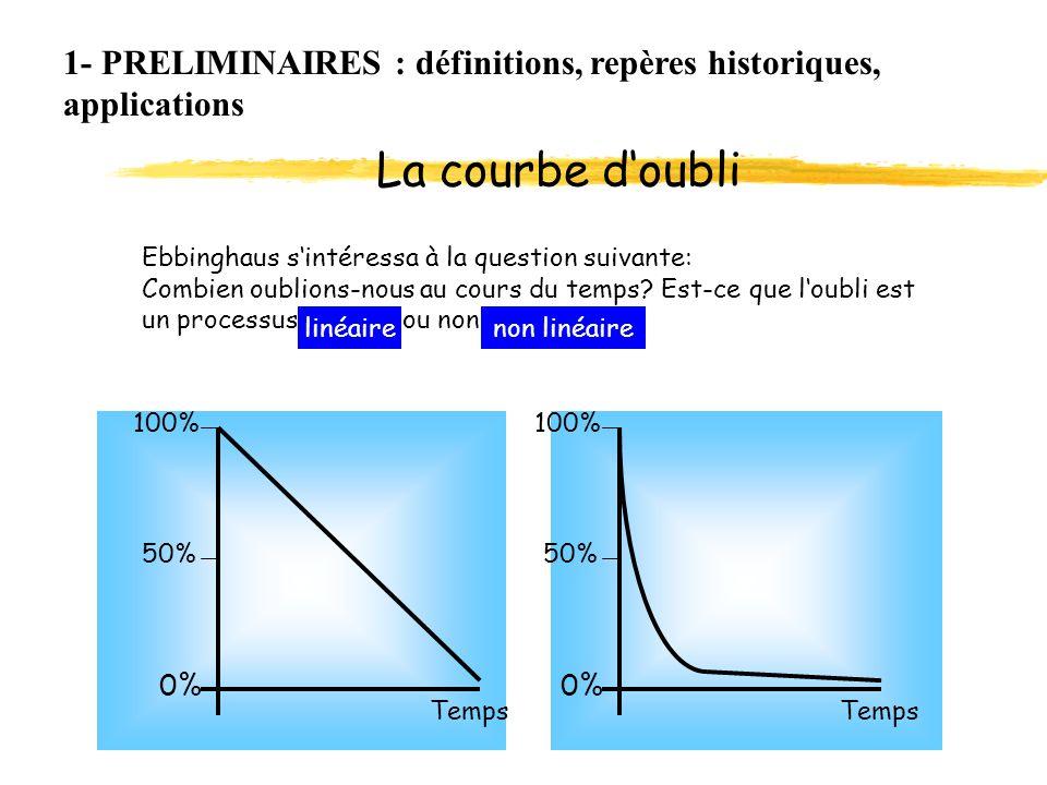 La courbe d'oubli 1- PRELIMINAIRES : définitions, repères historiques,