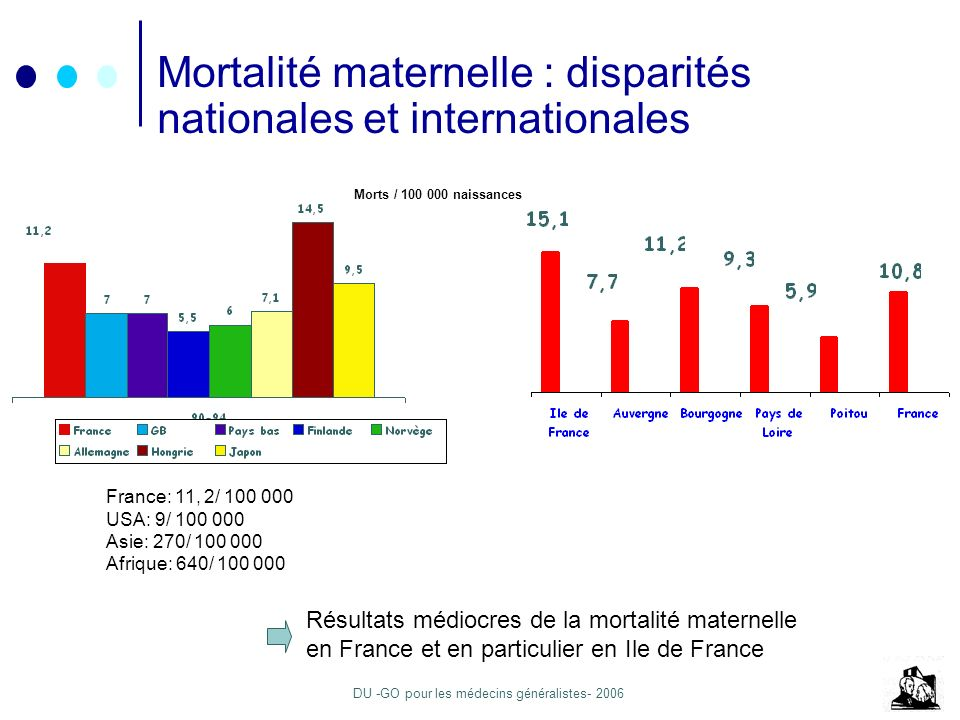 Mortalité maternelle : disparités nationales et internationales