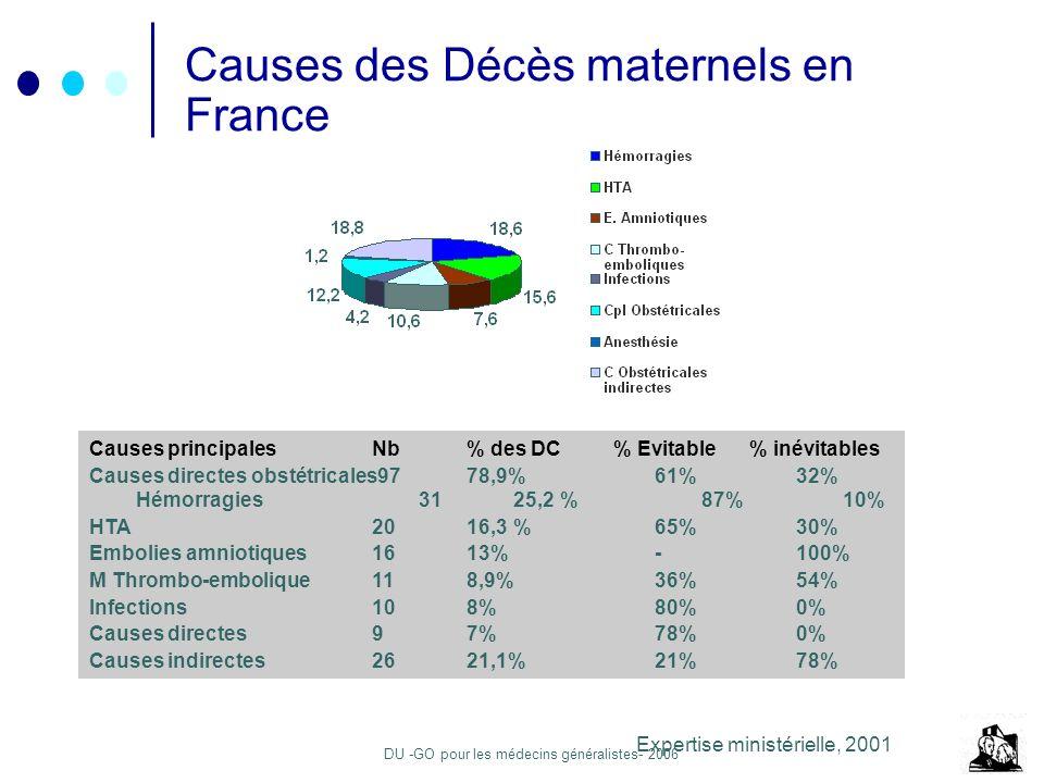 Causes des Décès maternels en France