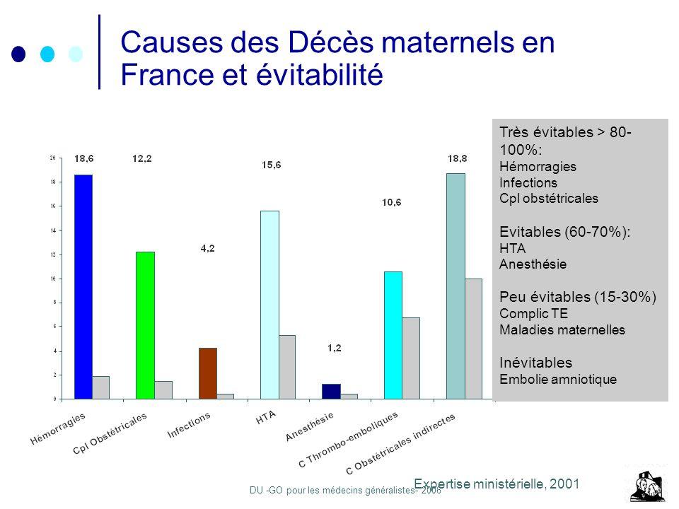 Causes des Décès maternels en France et évitabilité
