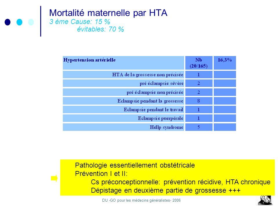 Mortalité maternelle par HTA 3 ème Cause: 15 % évitables: 70 %