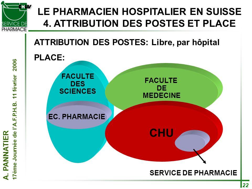 LE PHARMACIEN HOSPITALIER EN SUISSE 4. ATTRIBUTION DES POSTES ET PLACE