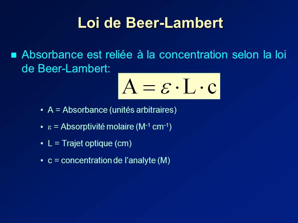 Loi de Beer-Lambert Absorbance est reliée à la concentration selon la loi de Beer-Lambert: A = Absorbance (unités arbitraires)
