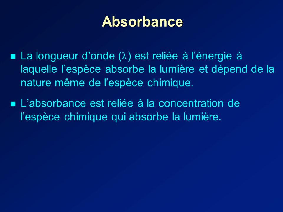 Absorbance La longueur d'onde () est reliée à l'énergie à laquelle l'espèce absorbe la lumière et dépend de la nature même de l'espèce chimique.