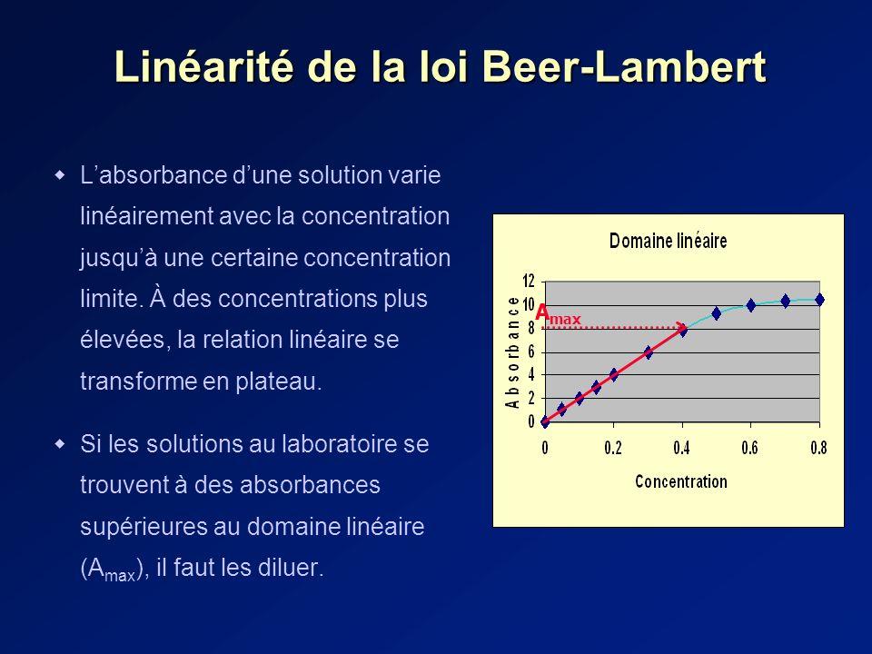 Linéarité de la loi Beer-Lambert