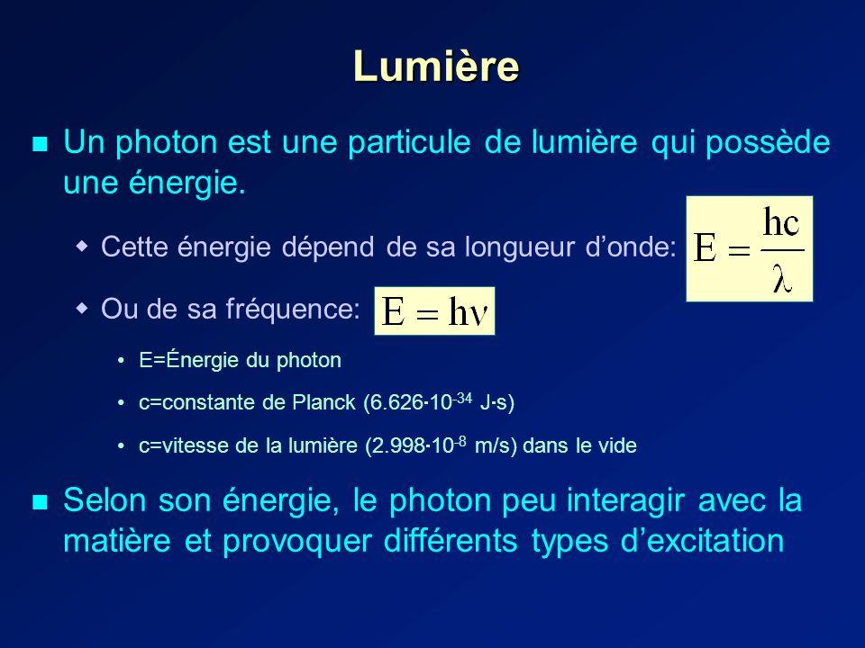 Lumière Un photon est une particule de lumière qui possède une énergie. Cette énergie dépend de sa longueur d'onde: