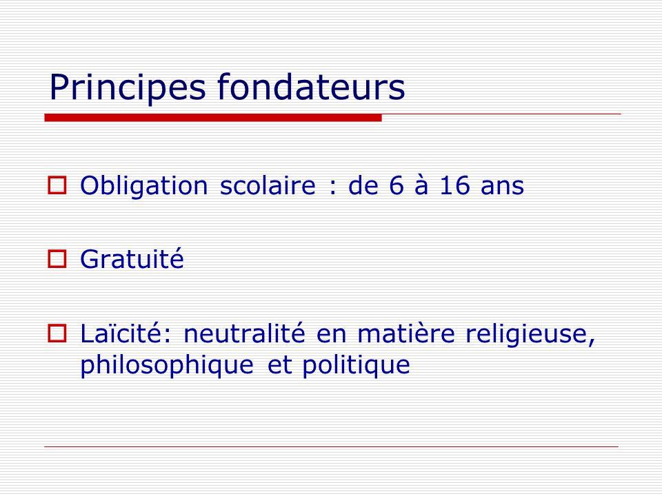 Principes fondateurs Obligation scolaire : de 6 à 16 ans Gratuité