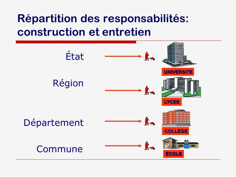 Répartition des responsabilités: construction et entretien