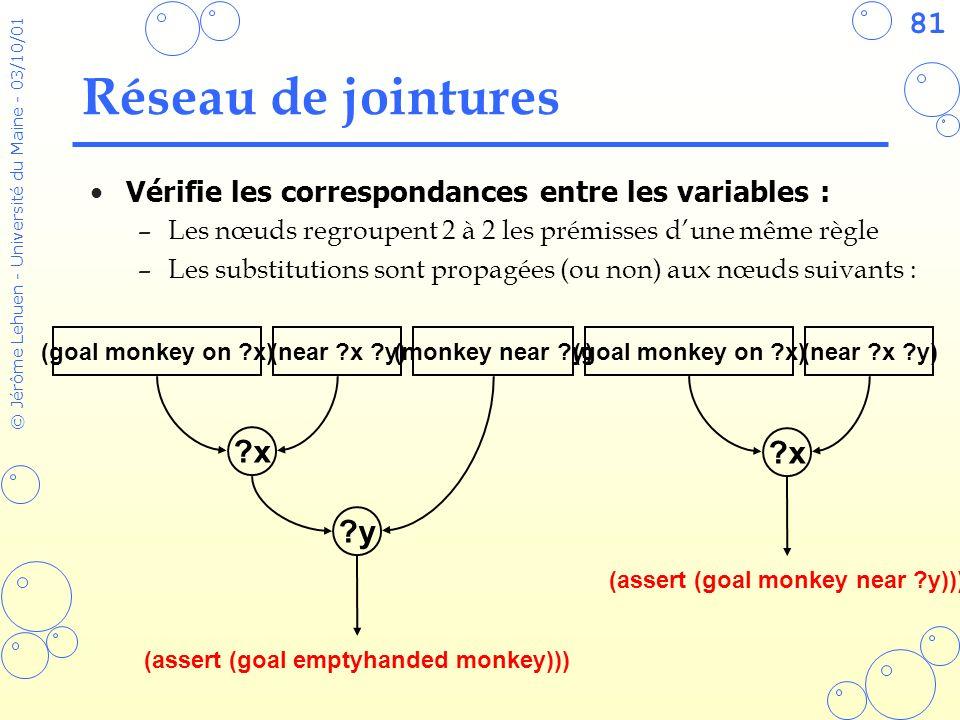 (assert (goal monkey near y))) (assert (goal emptyhanded monkey)))