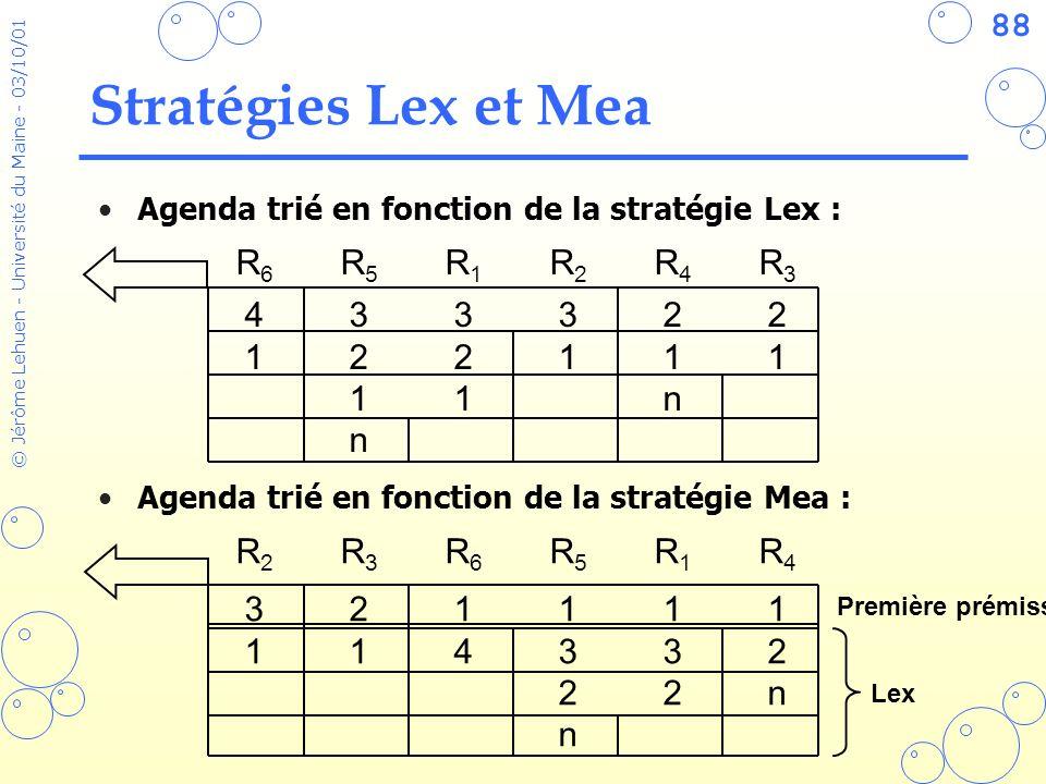Stratégies Lex et Mea R6 R5 R1 R2 R4 R3 4 3 3 3 2 2 1 2 2 1 1 1 1 1 n