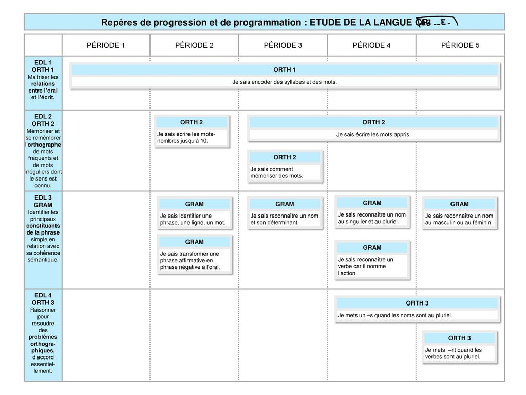 programmations cp rep u00e8res de progression et de programmation avec les cartes d u2019apprentissage